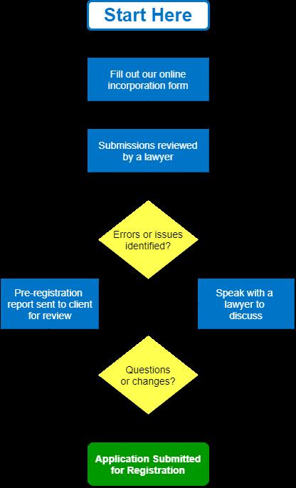 Incorporation process flowchart